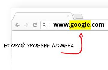 регистрация дешевых доменов ru